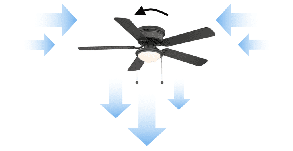 Ceiling fan running in counterclockwise direction during summer